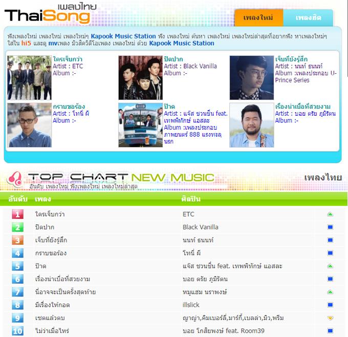 chart-thai-2